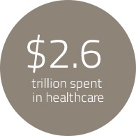 2.6 Trillion spent in healthcare