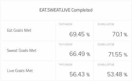 Eat Sweat Live Weekly Goals