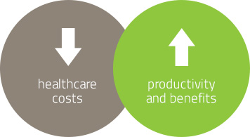 Healthcare costs, productivity and Benefits